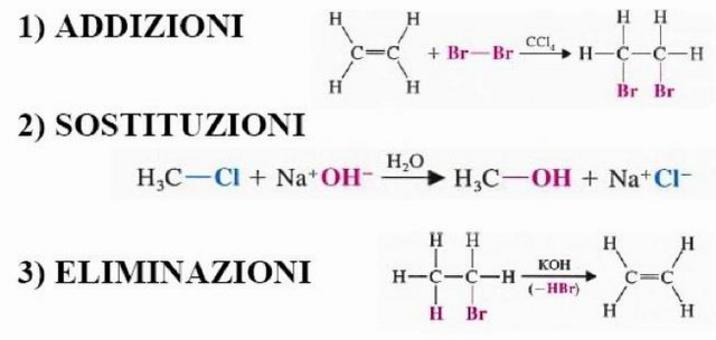 Principali tipi di reazioni in chimica organica