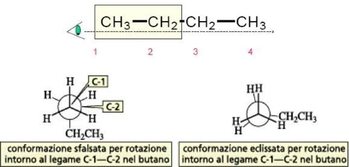 Rotazione intorno al legame C1-C2 del butano