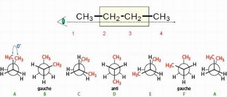 Rotazione intorno al legame C2-C3 del butano