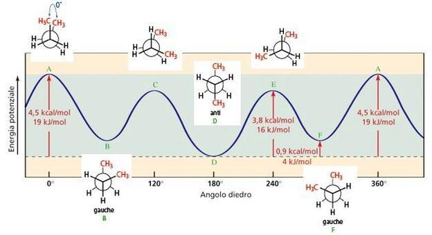 Diagramma Energia potenziale-angolo diedro