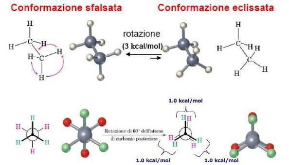 Equilibrio conformazionale per rotazione intorno al legame singolo C-C