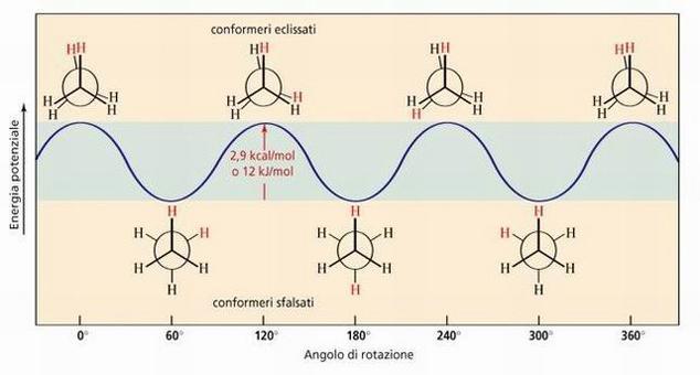 Diagramma Energia potenziale-angolo di rotazione