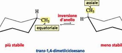 Equilibrio conformazionale per il trans-1,4-dimetilcicloesano