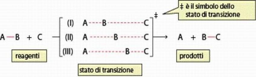 Stato di transizione