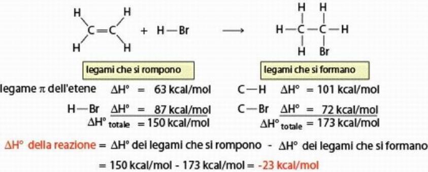 Calcolo del ΔH0 di una reazione