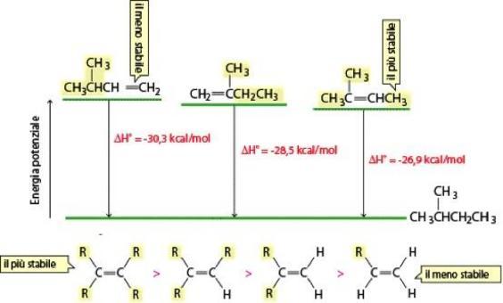 Maggiore il numero dei sostituenti alchilici, maggiore la stabilità dell'alchene
