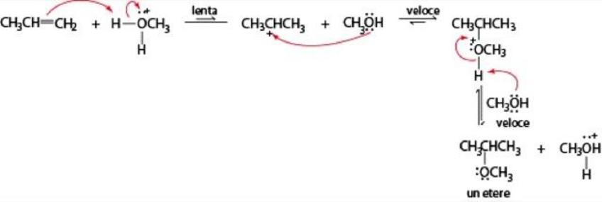 Meccanismo di addizione di alcol ad un alchene con catalisi acida