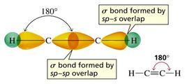 Il legame sigma negli alchini si forma per sovrapposizione sp-sp