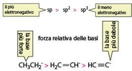 L'acidità degli idrogeni dipende dall'ibridazione del carbonio cui è legato
