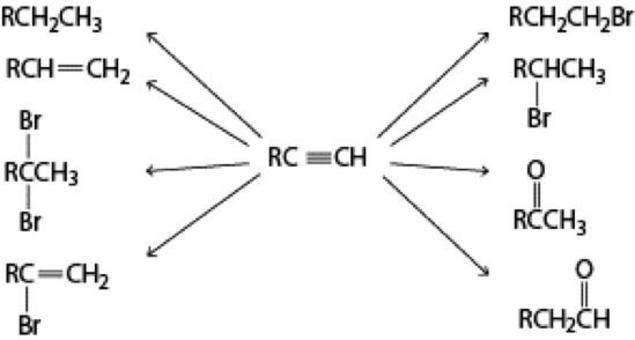 Per addizione elettrofila gli alchini possono essere trasformati in un ampia gamma di composti organici