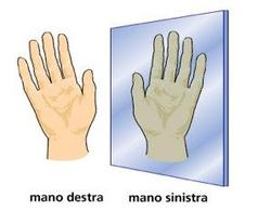 La mano è un oggetto chirale