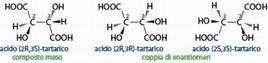 Proiezioni a cuneo e tratteggio degli stereoisomeri dell'acido tartarico