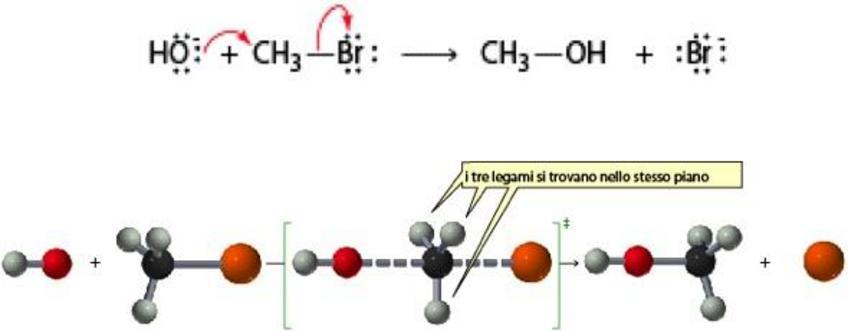L'attacco del nucleofilo avviene da lato opposto al gruppo uscente