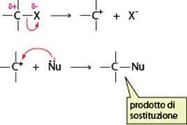 Reazione SN1: meccanismo a due stadi