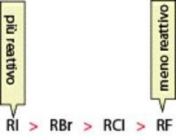 Reattività degli alogenuri alchilici in funzione del gruppo uscente