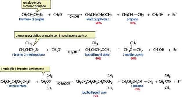 Gli alogenuri alchilici primari non ramificati danno preferenzialmente il prodotto di sostituzione