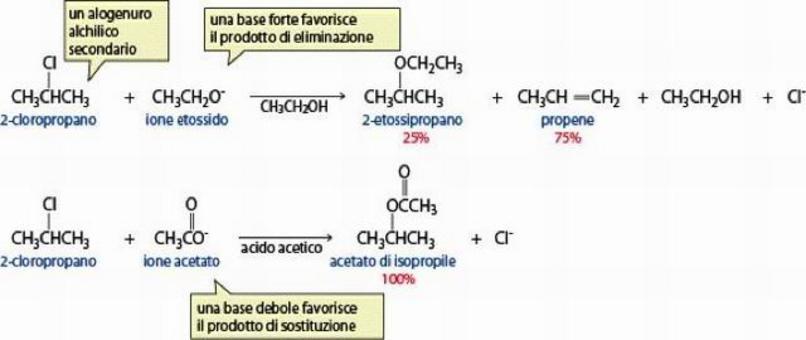 Una base debole favorisce la sostituzione negli alogenuri secondari