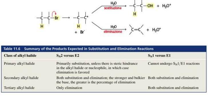 Gli alogenuri alchilici secondari e terziari, in presenza di una base debole, possono dare sostituzione e eliminazione