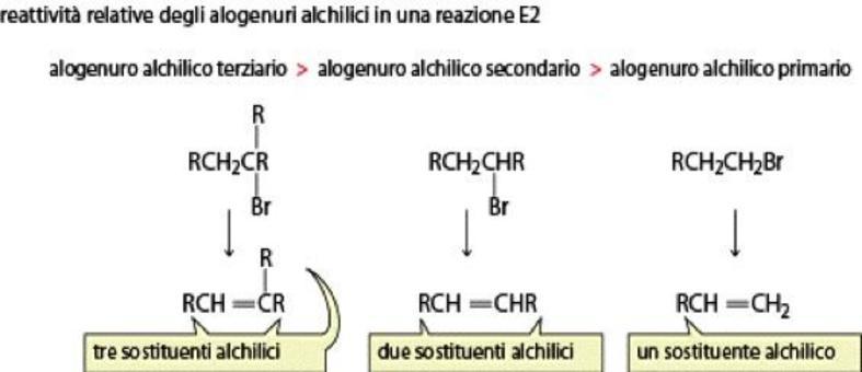 Gli alogenuri alchilici più sostituiti sono più reattivi