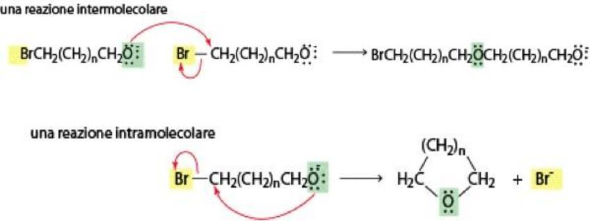 Competizione tra reazione intermolecolare e intramolecolare
