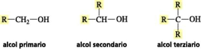 Gli alcoli sono suddivisi in primari, secondari e terziari a seconda del carbonio a cui è legato il gruppo OH