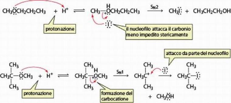 Il meccanismo può essere di tipo SN2 oppure SN1 in dipendenza della sostituzione dei radicali alchilici dell'etere