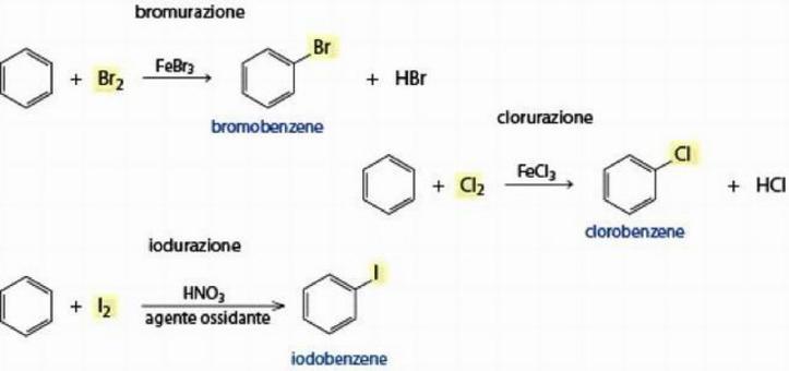 E' possibile sostituire un atomo di idrogeno del benzene con un atomo di bromo, cloro oppure iodio