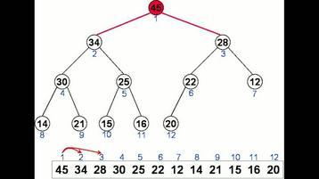 Corrispondenza tra indici di un Array di elementi e nodi del corrispondente Albero Binario Completo.
