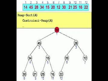 Simulazione di un'esecuzione di HeapSort.
