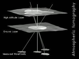 Modello di atmosfera, Ragazzoni et al.